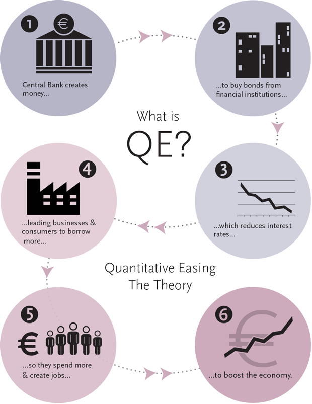 is quantitative easing useful to stimulate the uk economy How can we simulate growth in the uk economy  quantitative easing,  communication is a useful tool for any central bank,.