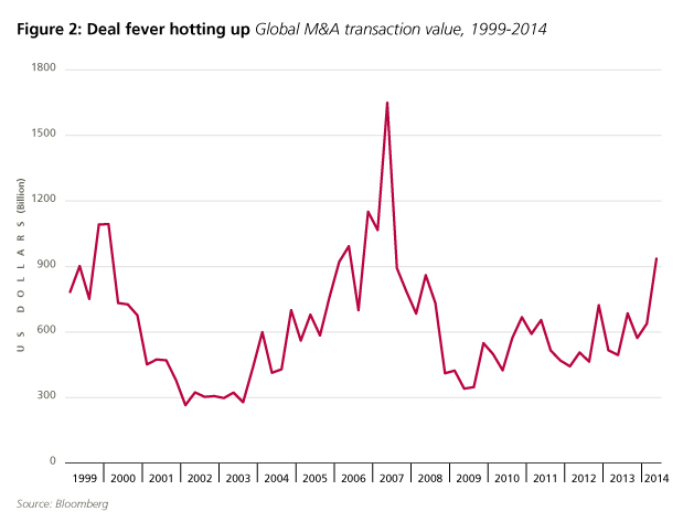 Global M&A transaction valeu, 199-2014