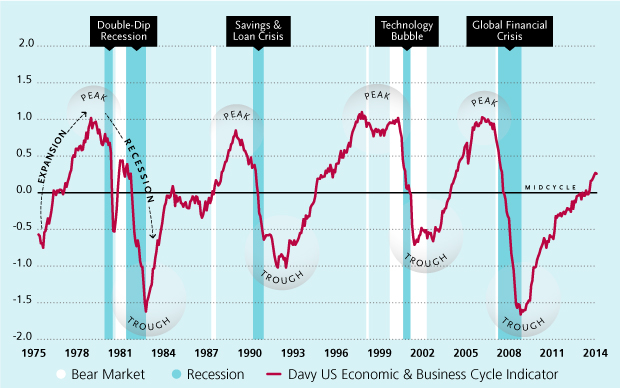 Us Business Cycle Indicator Newhairstylesformen2014 Com