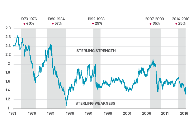 Brexit: How Weak Could Sterling Get?